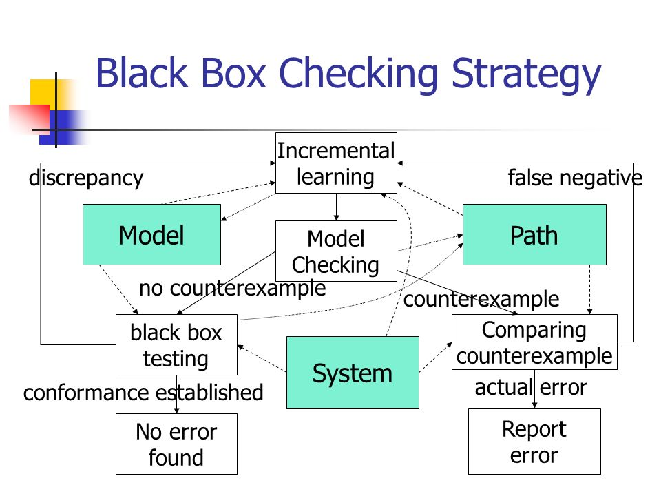 A strategy based on learning Start the learning algorithm.