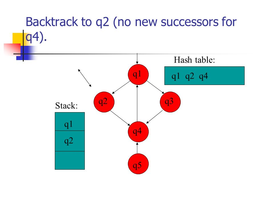 Backtrack to q2 (no new successors for q4). q3 q4 q2 q1 q5 q1 q2 q4 q1 q2 Stack: Hash table: