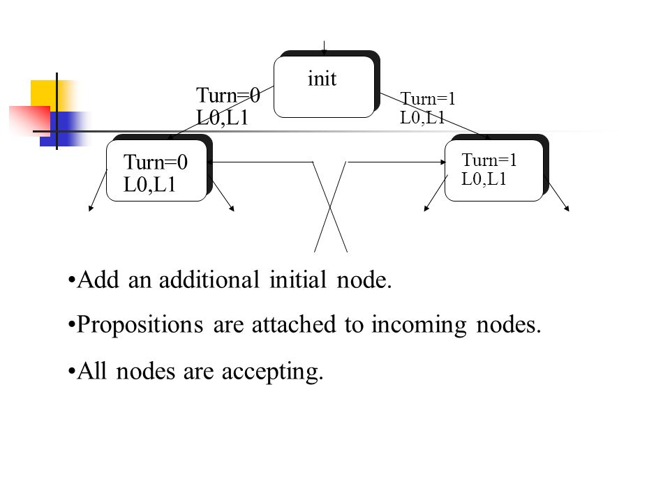 Turn=0 L0,L1 Turn=1 L0,L1 init Add an additional initial node.