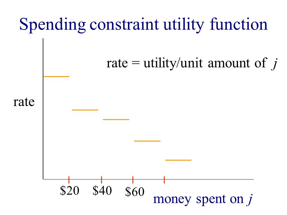 rate rate = utility/unit amount of j money spent on j Spending constraint utility function $20$40 $60