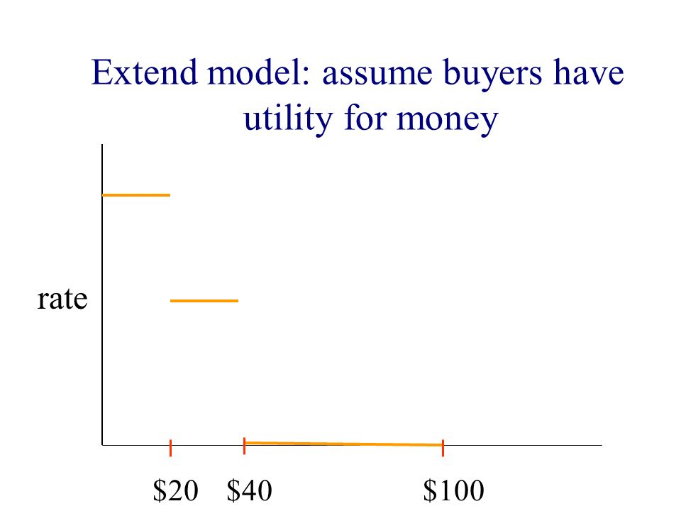 $20$40$100 Extend model: assume buyers have utility for money rate