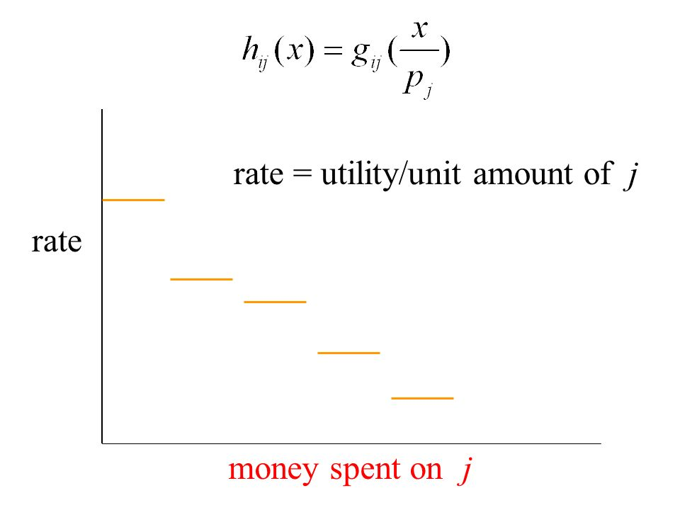 rate money spent on j rate = utility/unit amount of j