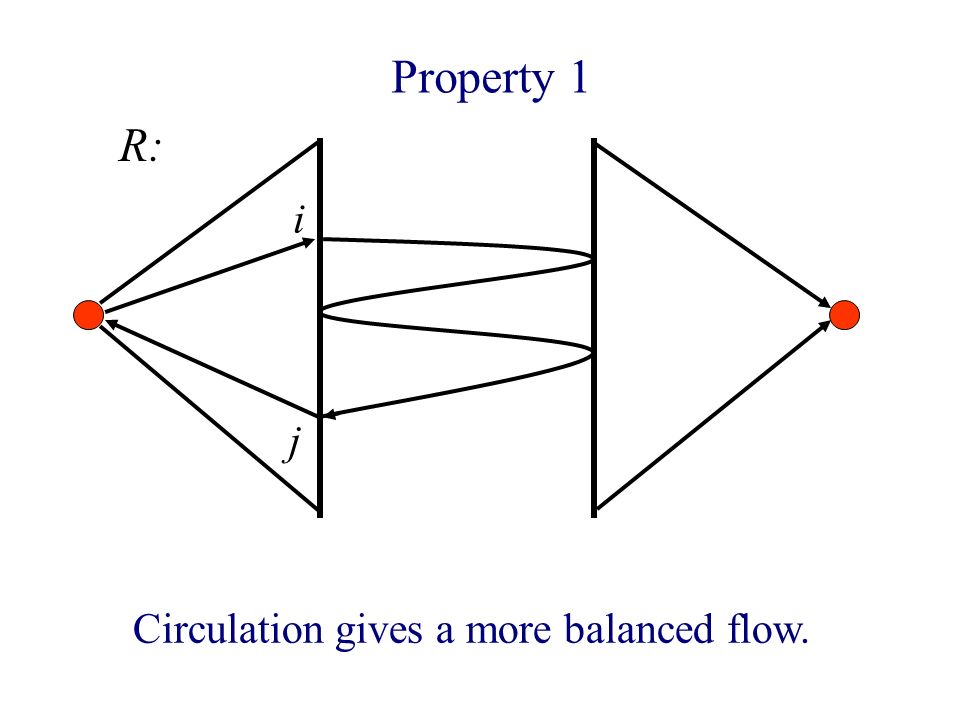 Property 1 i Circulation gives a more balanced flow. j R:
