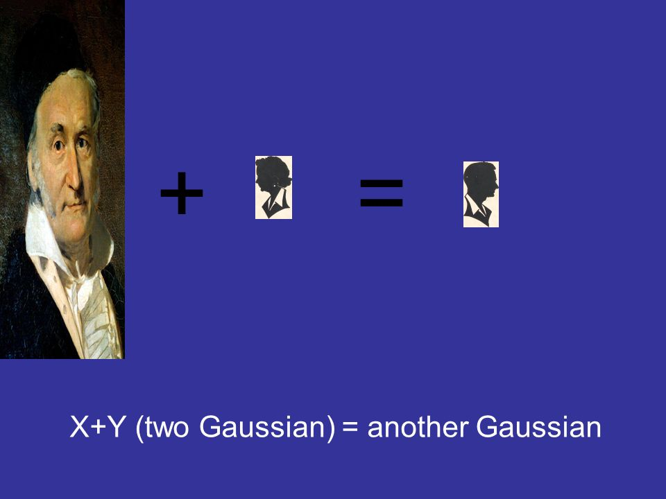 X+Y (two Gaussian) = another Gaussian + =