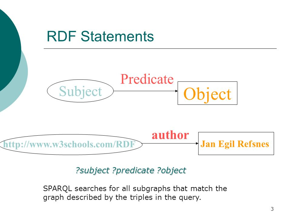 3 RDF Statements Subject Predicate author http://www.w3schools.com/RDF Object Jan Egil Refsnes SPARQL searches for all subgraphs that match the graph described by the triples in the query.