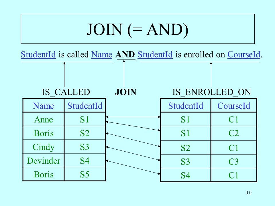 10 JOIN (= AND) StudentId is called Name AND StudentId is enrolled on CourseId.