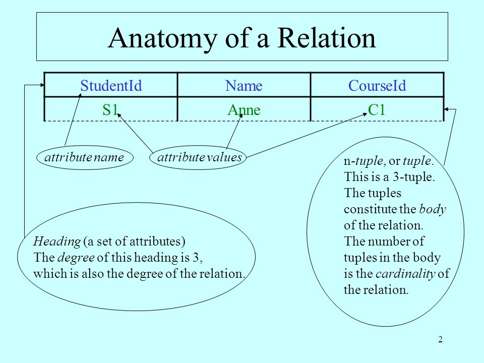 2 Anatomy of a Relation StudentIdNameCourseId S1AnneC1 attribute nameattribute values n-tuple, or tuple.