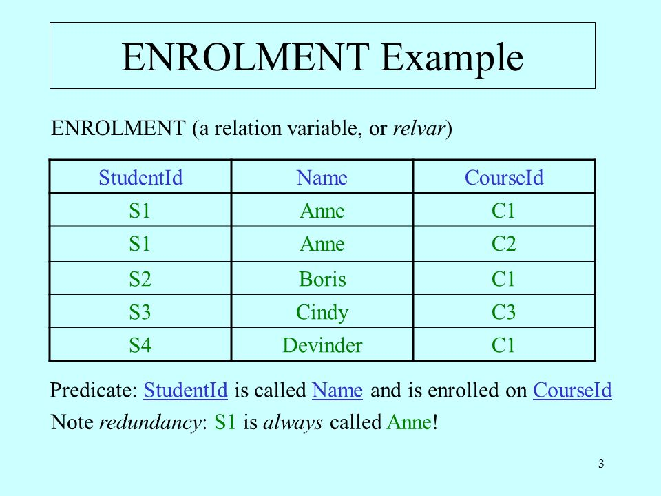 3 ENROLMENT Example StudentIdNameCourseId S1AnneC1 S1AnneC2 S2BorisC1 S3CindyC3 S4DevinderC1 Predicate: StudentId is called Name and is enrolled on CourseId Note redundancy: S1 is always called Anne.