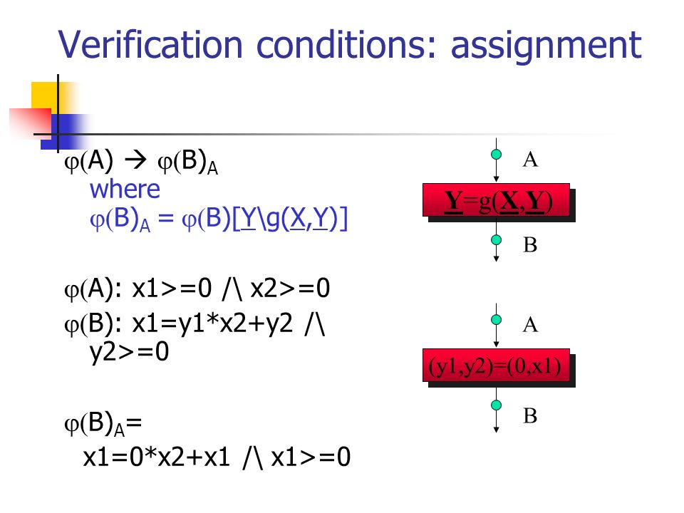 Verification conditions: assignment A) B) A where B) A = B)[Y\g(X,Y)] A): x1>=0 /\ x2>=0 B): x1=y1*x2+y2 /\ y2>=0 B) A = x1=0*x2+x1 /\ x1>=0 (y1,y2)=(0,x1) A B A B Y=g(X,Y)
