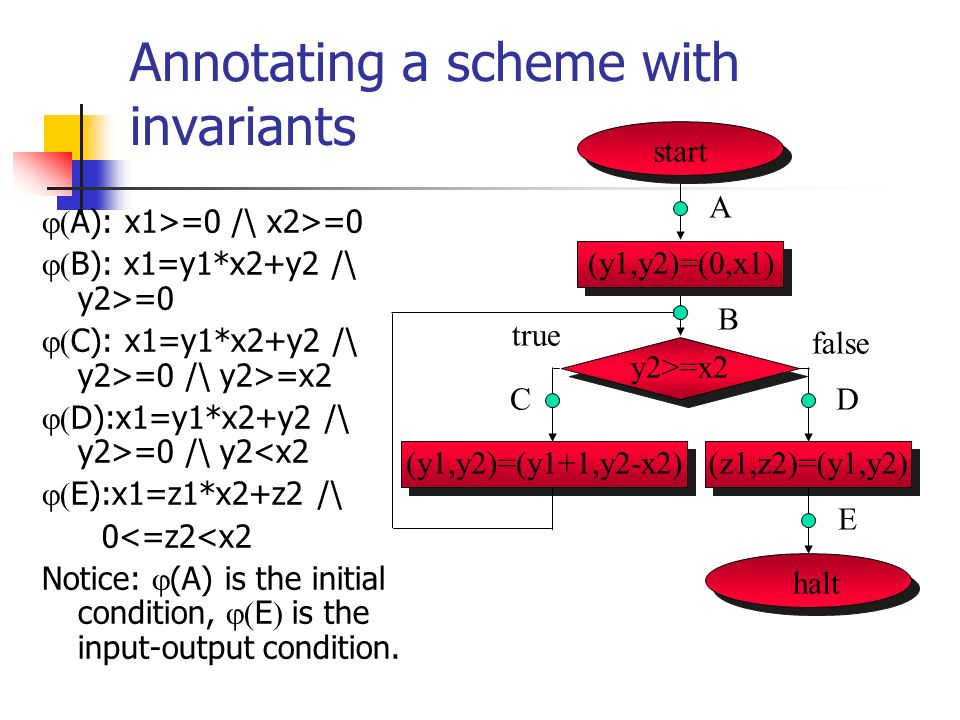 Annotating a scheme with invariants A): x1>=0 /\ x2>=0 B): x1=y1*x2+y2 /\ y2>=0 C): x1=y1*x2+y2 /\ y2>=0 /\ y2>=x2 D):x1=y1*x2+y2 /\ y2>=0 /\ y2<x2 E):x1=z1*x2+z2 /\ 0<=z2<x2 Notice: (A) is the initial condition, E is the input-output condition.