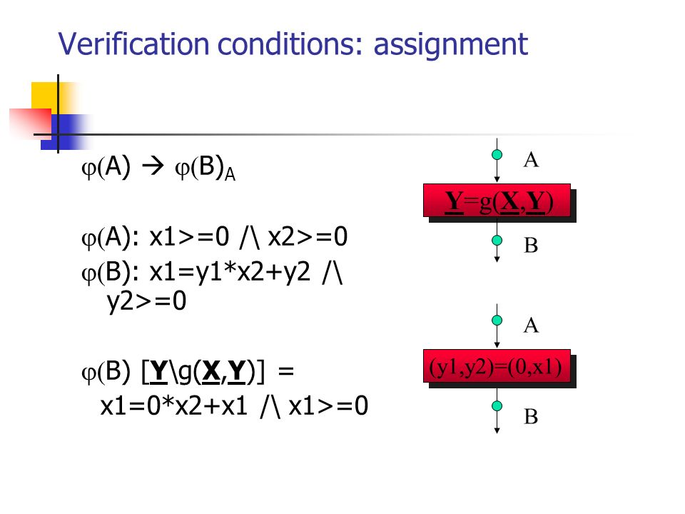 Verification conditions: assignment A) B) A A): x1>=0 /\ x2>=0 B): x1=y1*x2+y2 /\ y2>=0 B) [Y\g(X,Y)] = x1=0*x2+x1 /\ x1>=0 A B (y1,y2)=(0,x1) A B Y=g(X,Y)