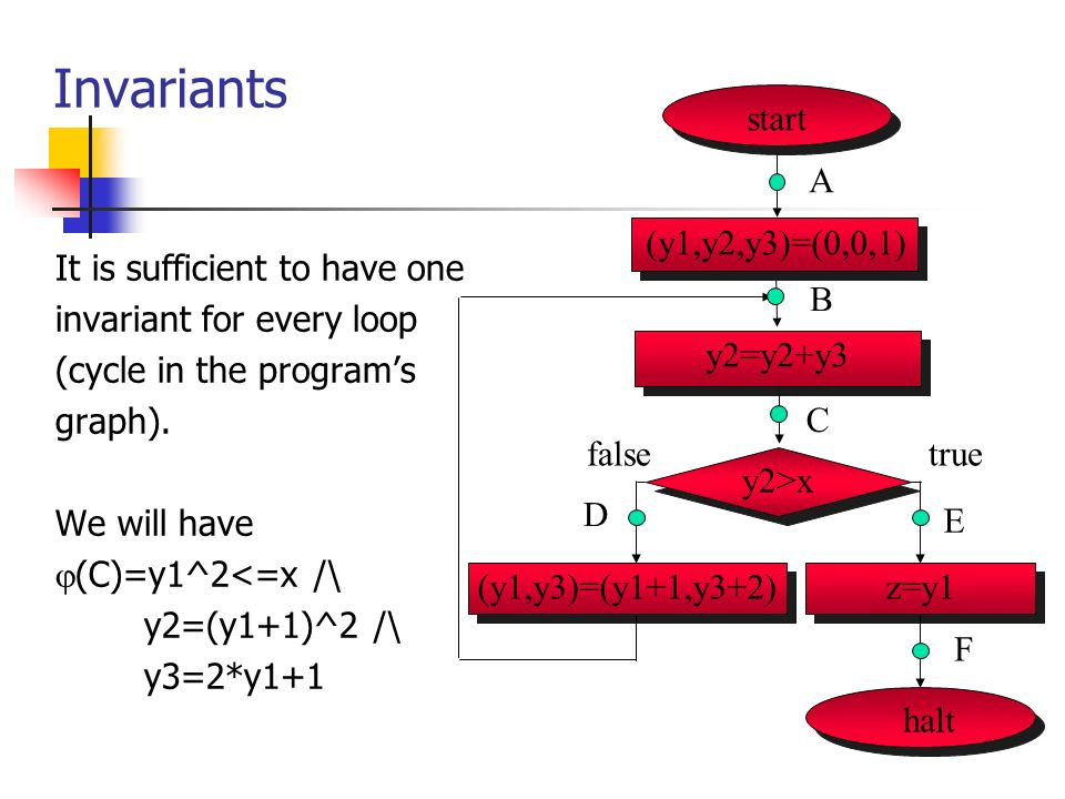 Invariants It is sufficient to have one invariant for every loop (cycle in the programs graph).