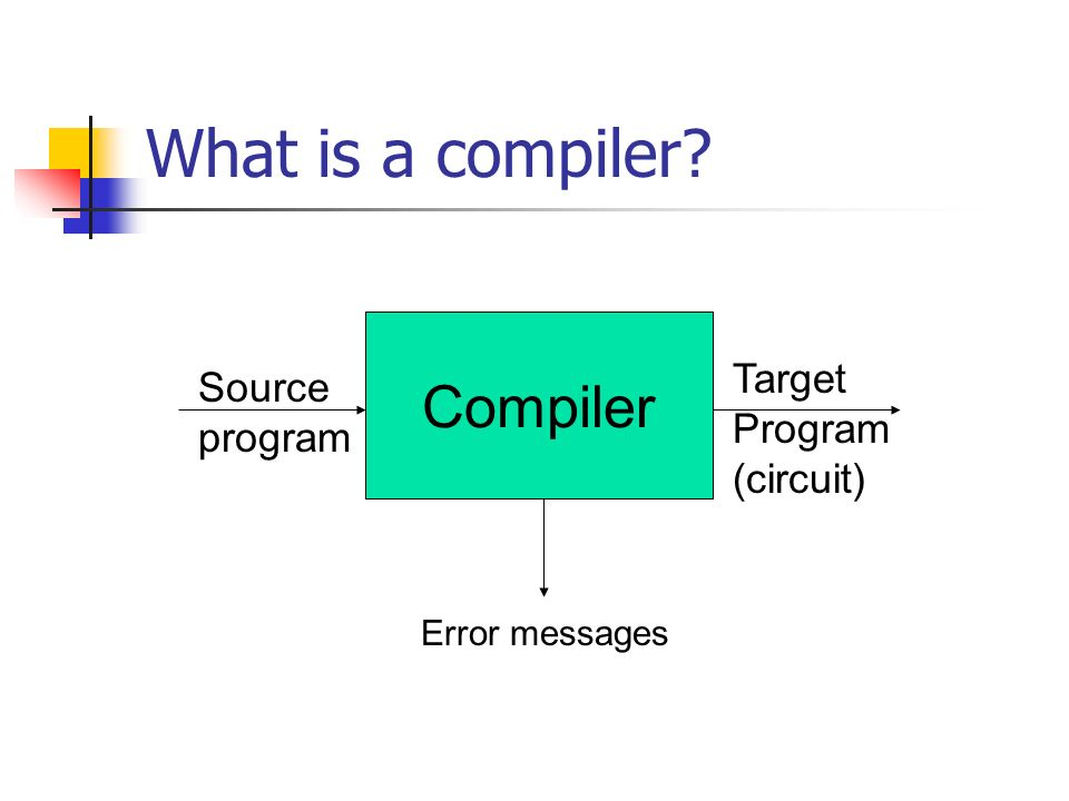 What is a compiler Compiler Source program Target Program (circuit) Error messages