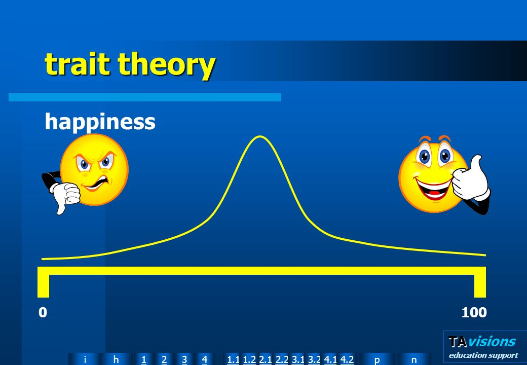 npih12341.12.11.22.23.13.24.14.2 TA TAvisions education support trait theory happiness 0 100