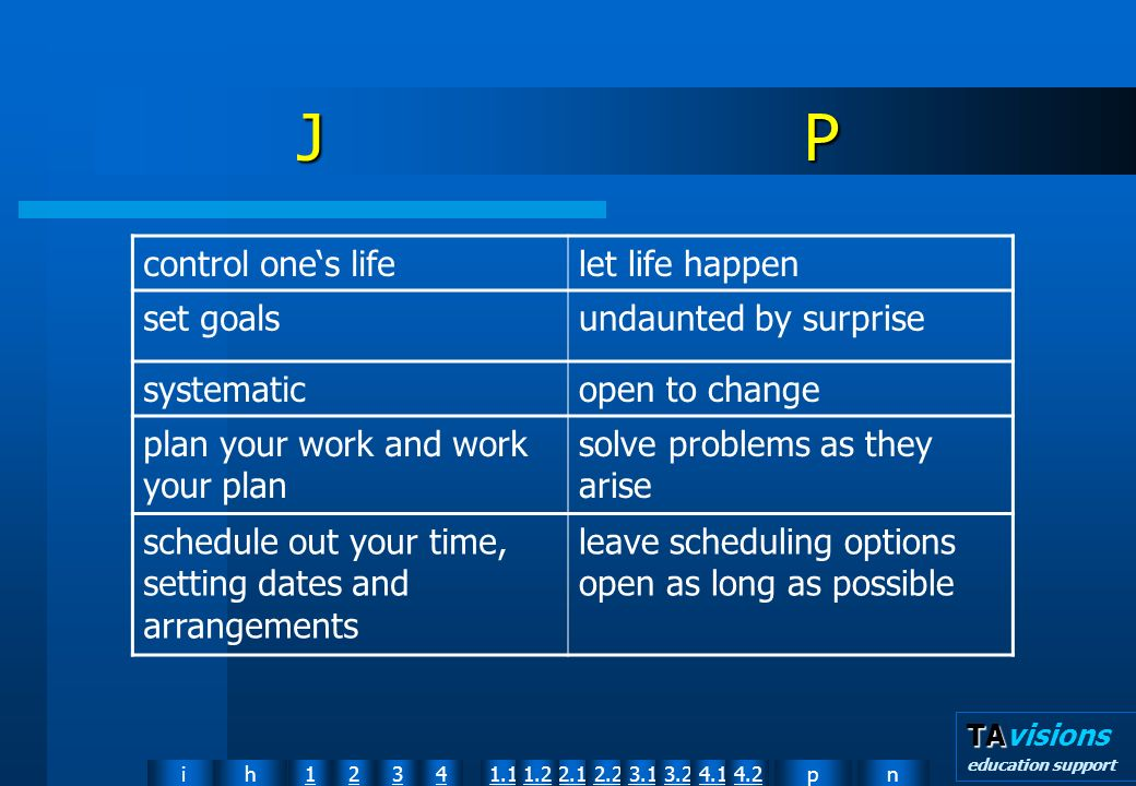 npih12341.12.11.22.23.13.24.14.2 TA TAvisions education support J P control ones lifelet life happen set goalsundaunted by surprise systematicopen to change plan your work and work your plan solve problems as they arise schedule out your time, setting dates and arrangements leave scheduling options open as long as possible
