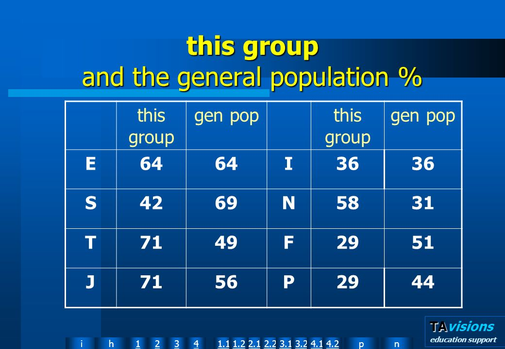 npih12341.12.11.22.23.13.24.14.2 TA TAvisions education support this group and the general population % this group gen popthis group gen pop E64 I36 S4269N5831 T7149F2951 J7156P2944