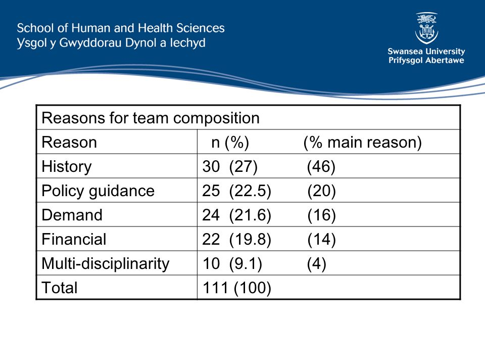 Reasons for team composition Reason n (%) (% main reason) History30 (27) (46) Policy guidance25 (22.5) (20) Demand24 (21.6) (16) Financial22 (19.8) (14) Multi-disciplinarity10 (9.1) (4) Total111 (100)