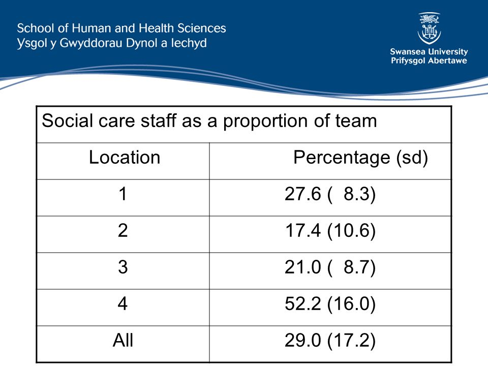 Social care staff as a proportion of team Location Percentage (sd) 127.6 ( 8.3) 217.4 (10.6) 321.0 ( 8.7) 452.2 (16.0) All29.0 (17.2)