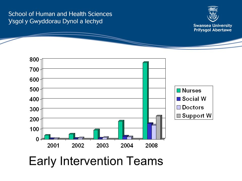 Early Intervention Teams