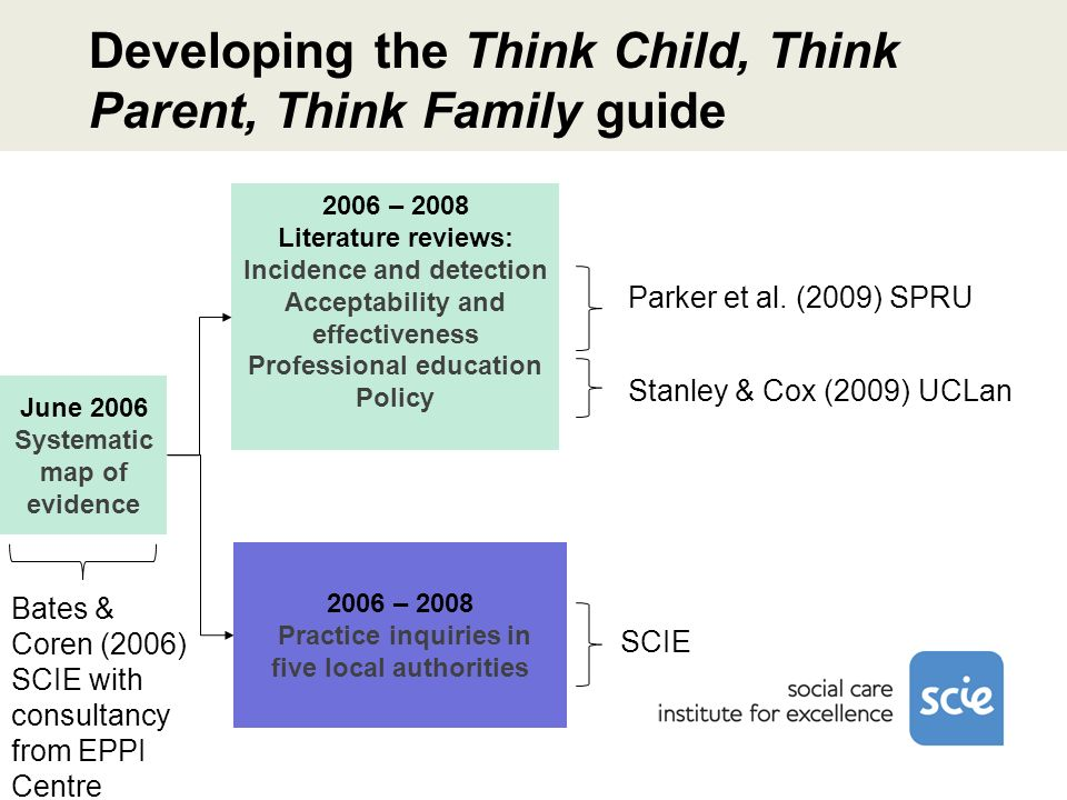 Developing the Think Child, Think Parent, Think Family guide June 2006 Systematic map of evidence 2006 – 2008 Practice inquiries in five local authorities 2006 – 2008 Literature reviews: Incidence and detection Acceptability and effectiveness Professional education Policy Parker et al.