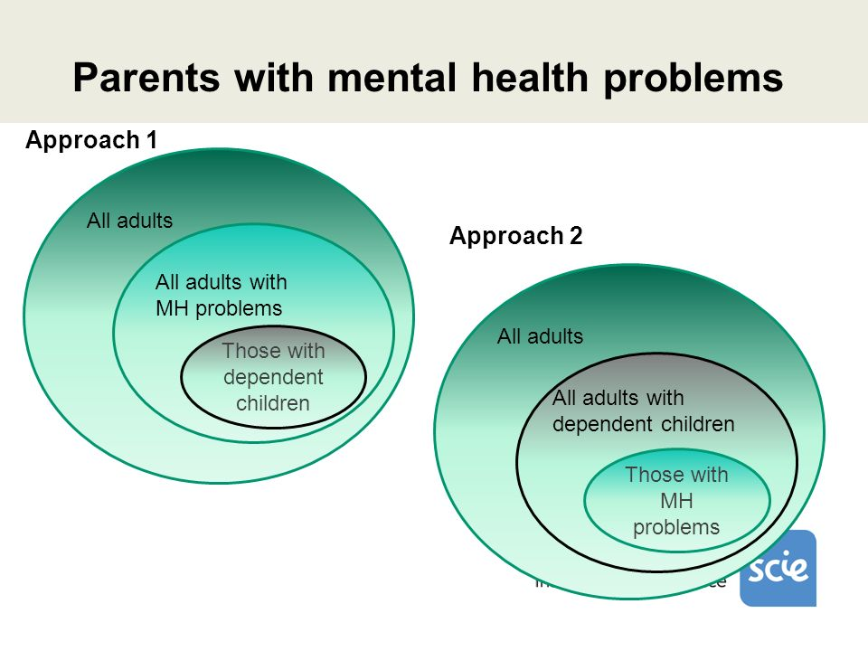Parents with mental health problems Those with dependent children All adults with MH problems Those with MH problems All adults with dependent children All adults Approach 1 Approach 2