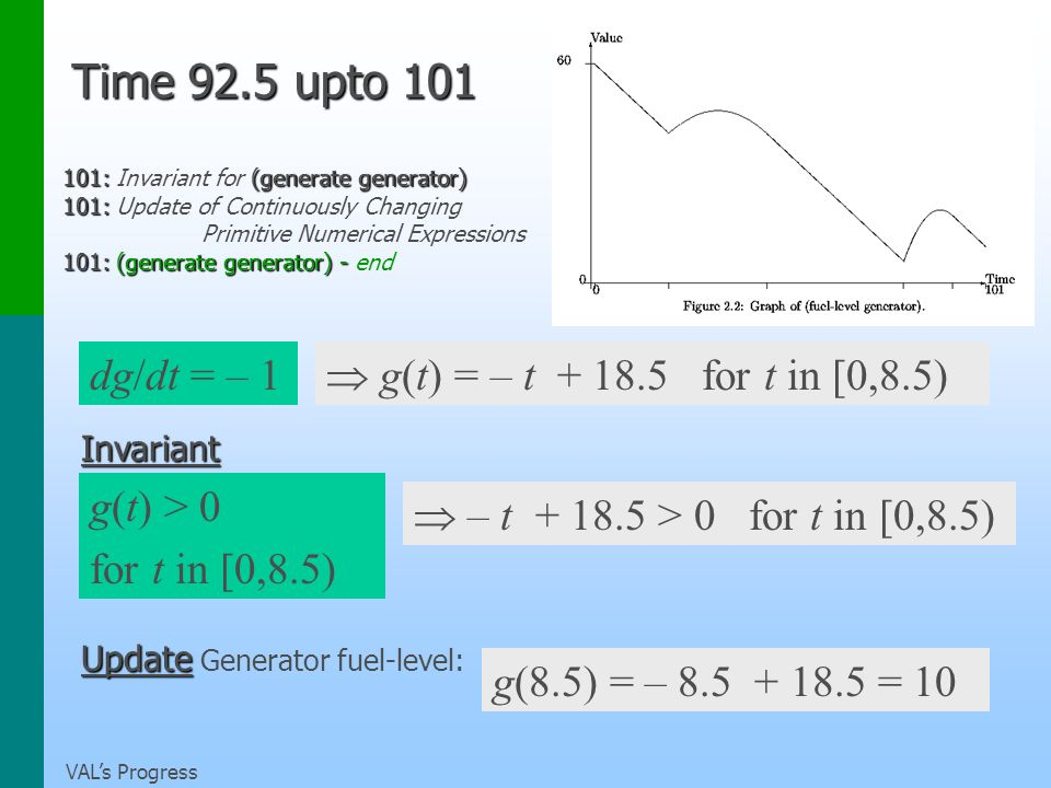 VALs Progress Time 92.5 upto 101 101: (generate generator) 101: Invariant for (generate generator) 101: 101: Update of Continuously Changing Primitive Numerical Expressions 101: (generate generator) - 101: (generate generator) - end g(t) = – t + 18.5 for t in [0,8.5) Invariant g(t) > 0 for t in [0,8.5) Update Update Generator fuel-level: g(8.5) = – 8.5 + 18.5 = 10 dg/dt = – 1 – t + 18.5 > 0 for t in [0,8.5)