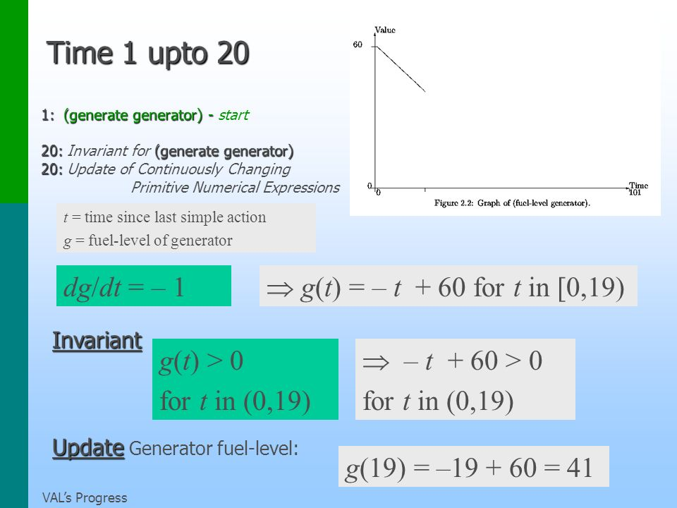 VALs Progress Time 1 upto 20 1: (generate generator) - 1: (generate generator) - start 20: (generate generator) 20: Invariant for (generate generator) 20: 20: Update of Continuously Changing Primitive Numerical Expressions t = time since last simple action g = fuel-level of generator g(t) = – t + 60 for t in [0,19) Invariant g(t) > 0 for t in (0,19) Update Update Generator fuel-level: g(19) = –19 + 60 = 41 dg/dt = – 1 – t + 60 > 0 for t in (0,19)