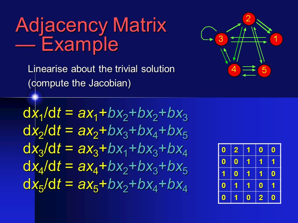 Adjacency Matrix Example Example 02100 00111 10110 01101 01020 dx 1 /dt = ax 1 +bx 2 +bx 2 +bx 3 dx 2 /dt = ax 2 +bx 3 +bx 4 +bx 5 dx 3 /dt = ax 3 +bx 1 +bx 3 +bx 4 dx 4 /dt = ax 4 +bx 2 +bx 3 +bx 5 dx 5 /dt = ax 5 +bx 2 +bx 4 +bx 4 Linearise about the trivial solution (compute the Jacobian)