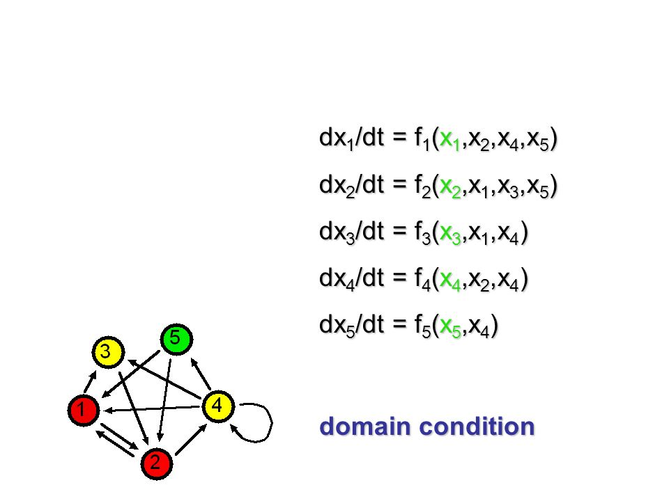 Admissible ODEs are those whose structure reflects the network topology and the types of the cells and arrows