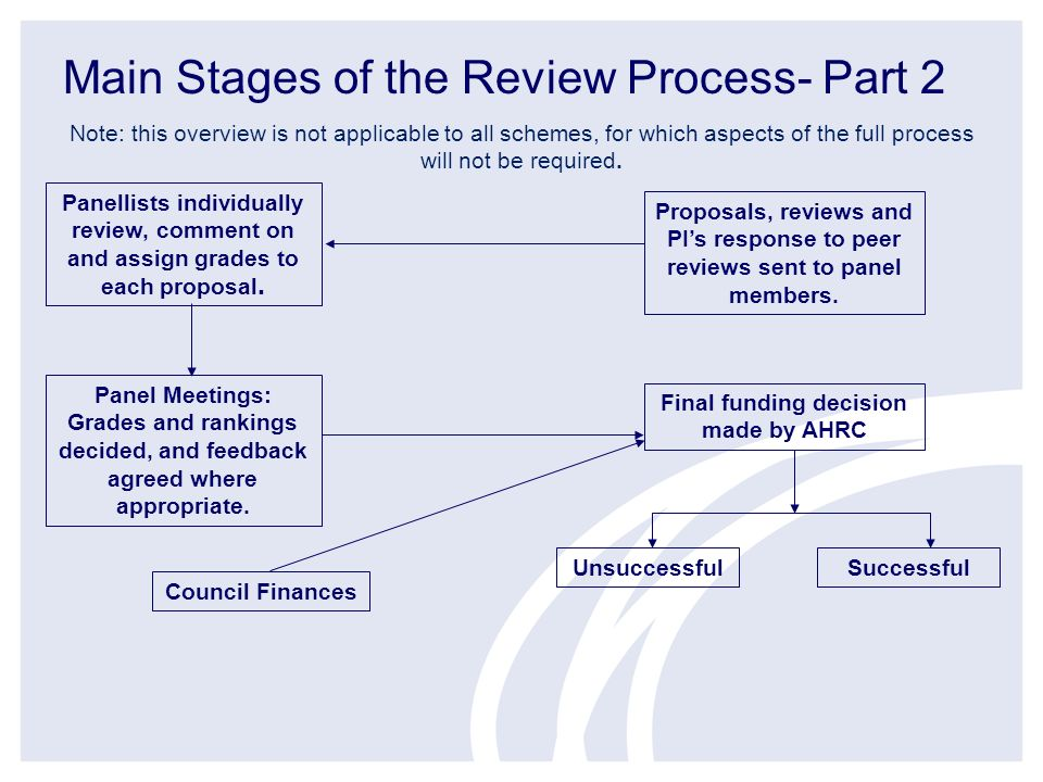 Main Stages of the Review Process- Part 2 Note: this overview is not applicable to all schemes, for which aspects of the full process will not be required.