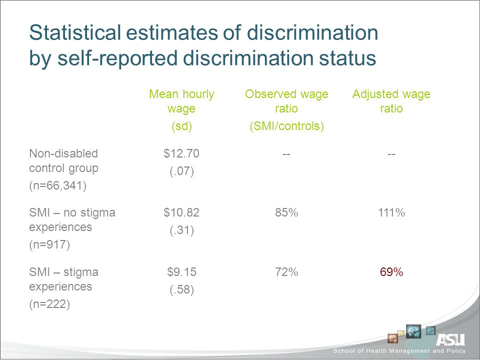 Statistical estimates of discrimination by self-reported discrimination status Mean hourly wage (sd) Observed wage ratio (SMI/controls) Adjusted wage ratio Non-disabled control group (n=66,341) $12.70 (.07) -- SMI – no stigma experiences (n=917) $10.82 (.31) 85%111% SMI – stigma experiences (n=222) $9.15 (.58) 72%69%