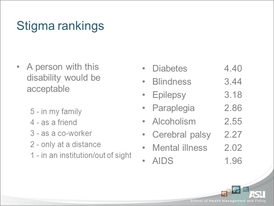 Stigma rankings A person with this disability would be acceptable 5 - in my family 4 - as a friend 3 - as a co-worker 2 - only at a distance 1 - in an institution/out of sight Diabetes4.40 Blindness3.44 Epilepsy3.18 Paraplegia2.86 Alcoholism2.55 Cerebral palsy2.27 Mental illness2.02 AIDS1.96