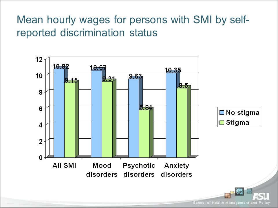 Mean hourly wages for persons with SMI by self- reported discrimination status