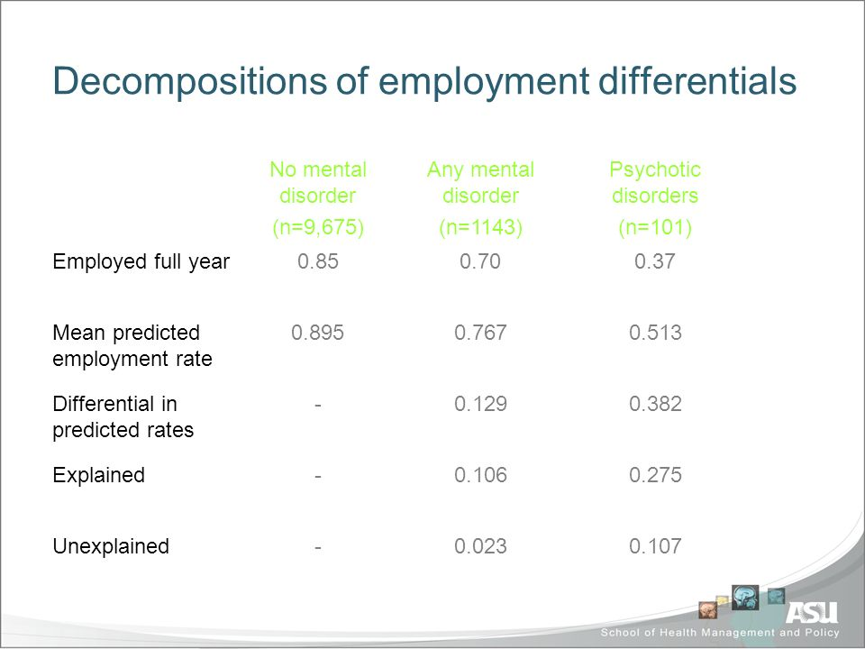 Decompositions of employment differentials No mental disorder (n=9,675) Any mental disorder (n=1143) Psychotic disorders (n=101) Employed full year0.850.700.37 Mean predicted employment rate 0.895 0.7670.513 Differential in predicted rates - 0.1290.382 Explained- 0.1060.275 Unexplained-0.023 0.107