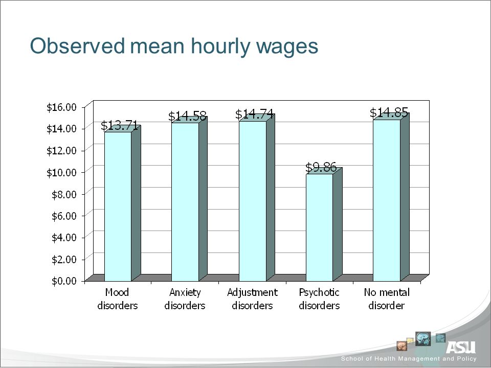 Observed mean hourly wages