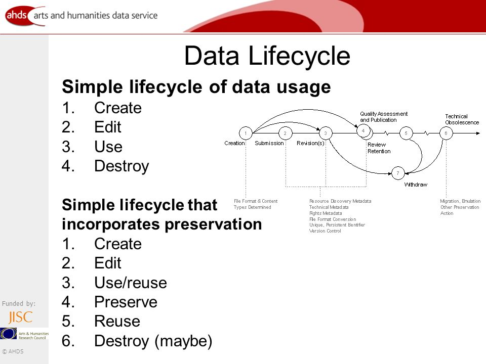 Funded by: © AHDS Data Lifecycle Simple lifecycle of data usage 1.Create 2.Edit 3.Use 4.Destroy Simple lifecycle that incorporates preservation 1.Create 2.Edit 3.Use/reuse 4.Preserve 5.Reuse 6.Destroy (maybe)