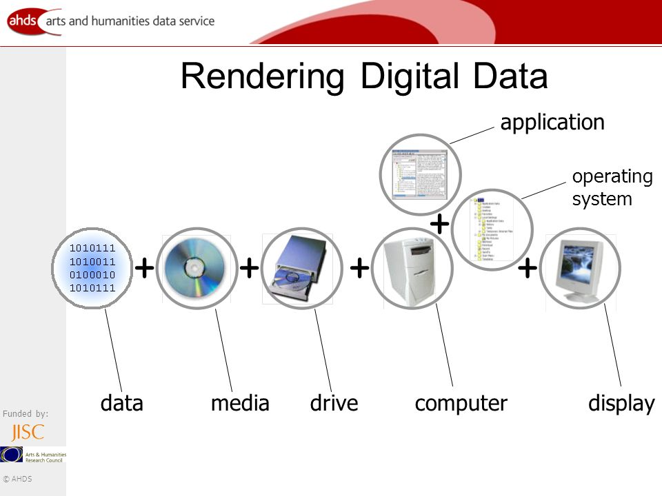 Funded by: © AHDS Rendering Digital Data datamedia + drive + computer + operating system application + display +