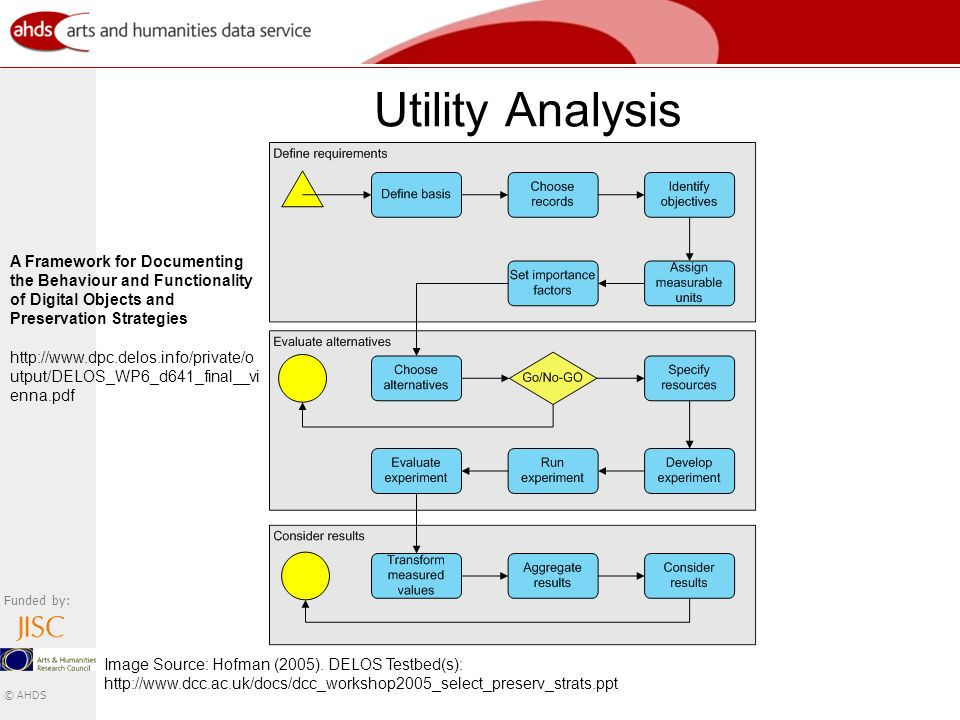 Funded by: © AHDS Utility Analysis Image Source: Hofman (2005).