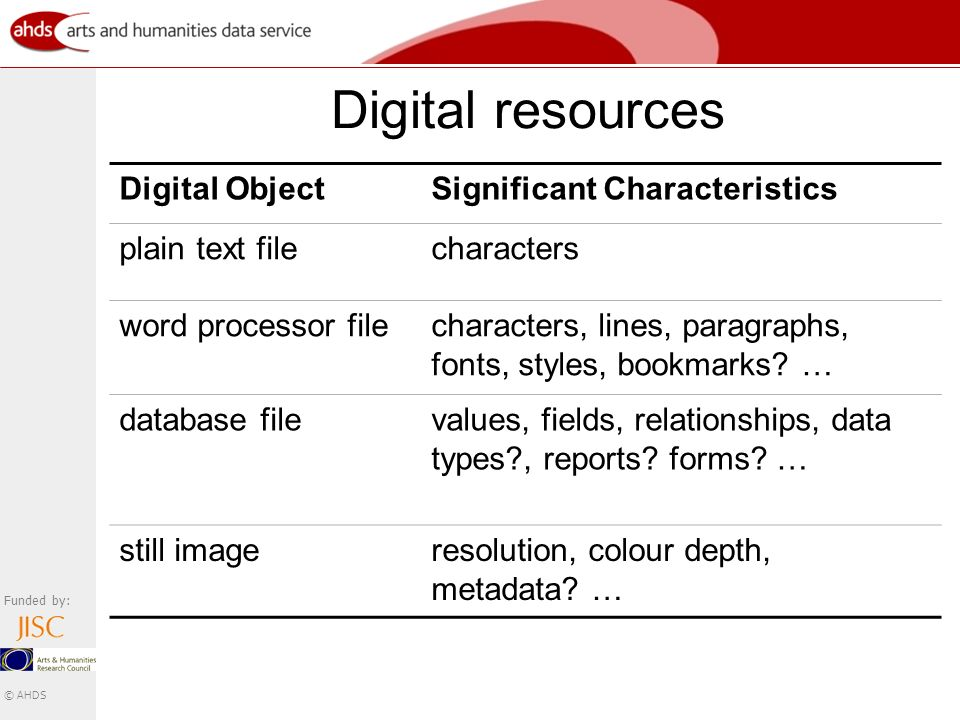 Funded by: © AHDS Digital resources Digital ObjectSignificant Characteristics plain text filecharacters word processor filecharacters, lines, paragraphs, fonts, styles, bookmarks.