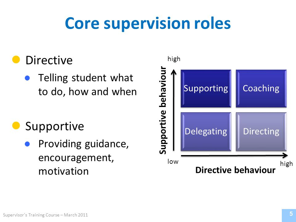 Core supervision roles Directive Telling student what to do, how and when Supportive Providing guidance, encouragement, motivation 5 Directive behaviour Supportive behaviour low high Supervisor s Training Course – March 2011