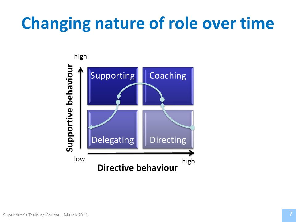 Changing nature of role over time 7 Directive behaviour Supportive behaviour low high Supervisor s Training Course – March 2011