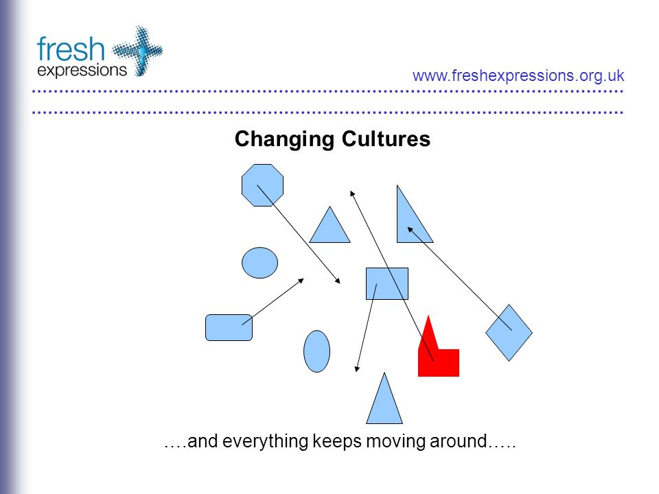 www.freshexpressions.org.uk Changing Cultures ….and everything keeps moving around…..