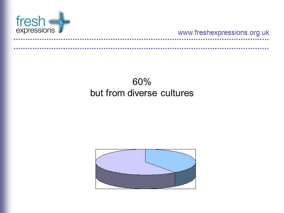 www.freshexpressions.org.uk 60% but from diverse cultures