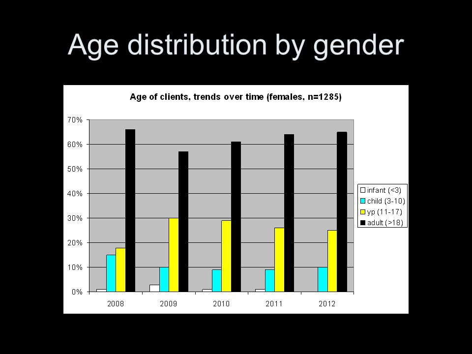 Age distribution by gender
