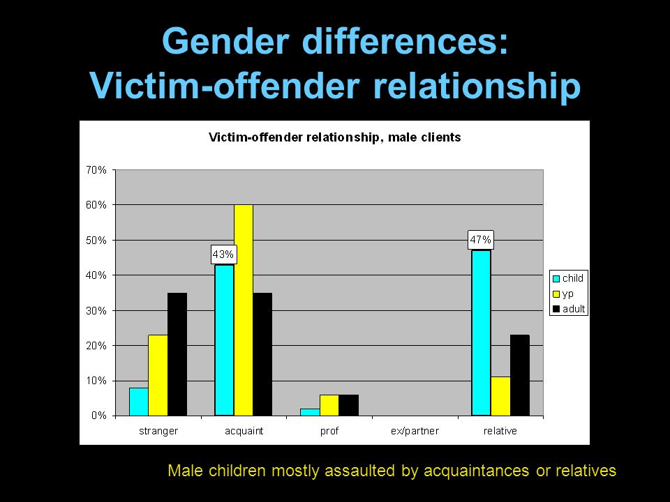 Male children mostly assaulted by acquaintances or relatives