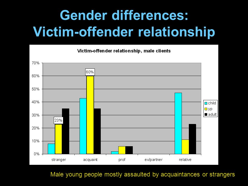 Gender differences: Victim-offender relationship Male young people mostly assaulted by acquaintances or strangers
