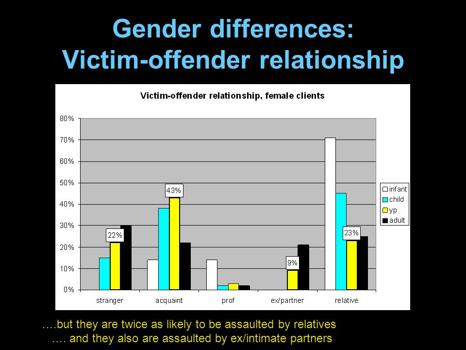 Gender differences: Victim-offender relationship ….but they are twice as likely to be assaulted by relatives ….