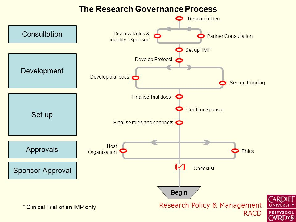 Research Policy & Management RACD Discuss Roles & identify Sponsor Partner Consultation Set up TMF Secure Funding Develop Protocol Develop trial docs Confirm Sponsor Ehics Host Organisation Checklist Begin Approvals Development Consultation Sponsor Approval Set up Research Idea * Clinical Trial of an IMP only The Research Governance Process Finalise Trial docs Finalise roles and contracts