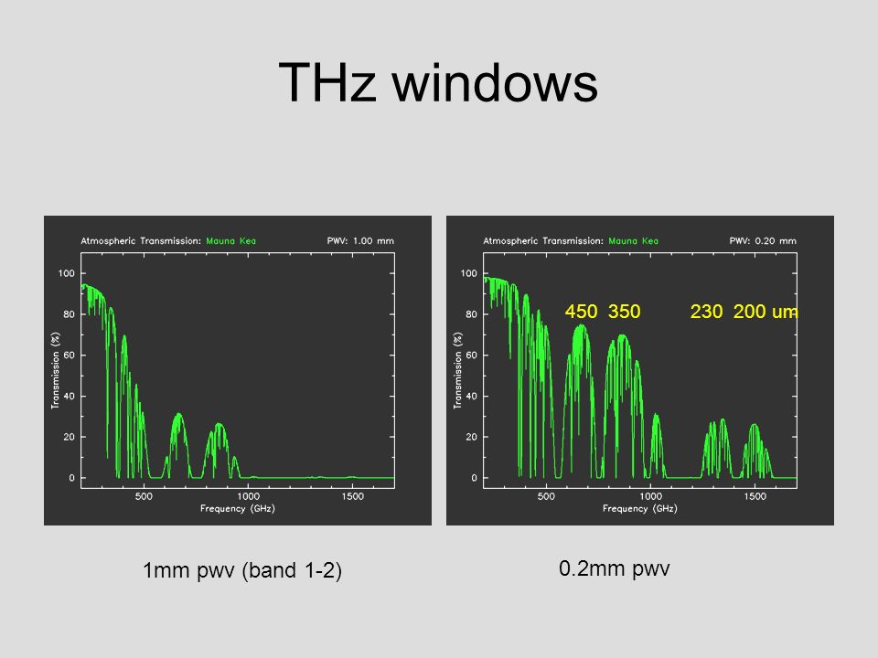 THz windows 1mm pwv (band 1-2) 0.2mm pwv 450 350 230 200 um