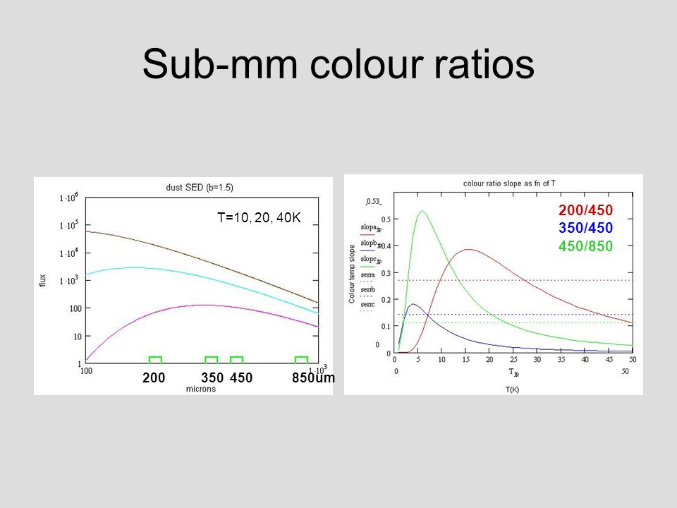 Sub-mm colour ratios 200 350 450 850um T=10, 20, 40K 200/450 350/450 450/850